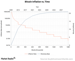 uploads/// Bitcoin inflation
