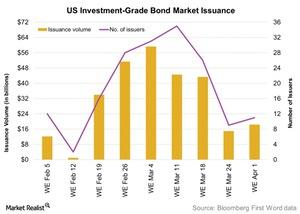uploads/2016/04/US-Investment-Grade-Bond-Market-Issuance-2016-04-131.jpg
