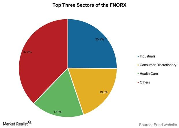 uploads///Top Three Sectors of the FNORX
