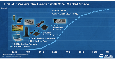 uploads/2017/04/A13_Semiconductors_CY_USB-C.png