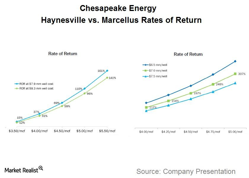 uploads///CHK Haynesville vs Marcellus