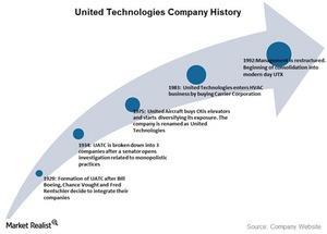 uploads/2016/08/united-technologies-history-1.jpg