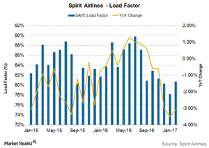uploads/2017/03/Spirit-airlines-Load-factor-1.png