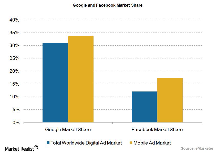 uploads///Google FB market share