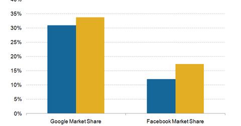 uploads/2017/02/Google-FB-market-share-1.png
