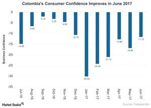 uploads///Colombias Consumer Confidence Improves in June