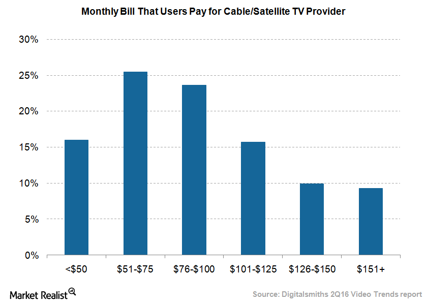 uploads///Pay TV payment by users