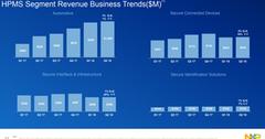 uploads///A_Semiconductors_NXP Q segment revenue