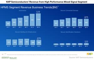 uploads/2018/07/A3_Semiconductors_NXP-2Q18-segment-revenue-1.png