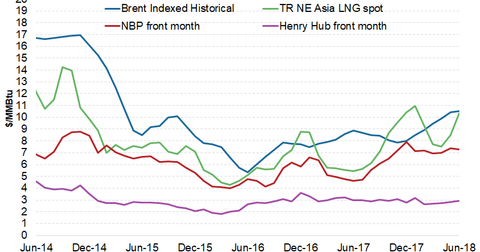 uploads/2018/06/lng-prices-1.png