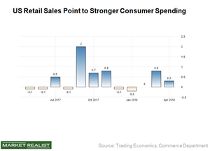 uploads/2018/05/US-Retail-sales-1.png