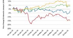 uploads///DPS stock price