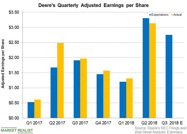 uploads///DE Pre earnings Q adjusted EPS