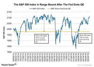 uploads/2016/06/The-SP-500-Index-in-Range-Bound-After-The-Fed-Ends-QE-2016-06-08-1.jpg