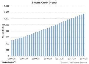 uploads/2015/05/student-credit-growth1.jpg