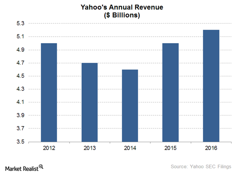 uploads///Yahoos Annual Revenue