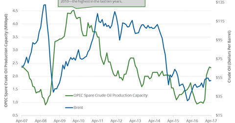 uploads/2017/05/opec-spare-production-capacity-1.png