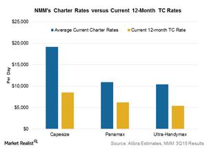 uploads///Charter rates