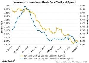 uploads/2016/07/Movement-of-Investment-Grade-Bond-Yield-and-Spread-2016-07-26-1.jpg