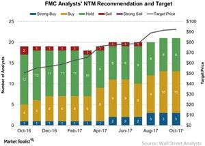 uploads/2017/10/FMC-Analysts-NTM-Recommendation-and-Target-2017-10-13-1.jpg