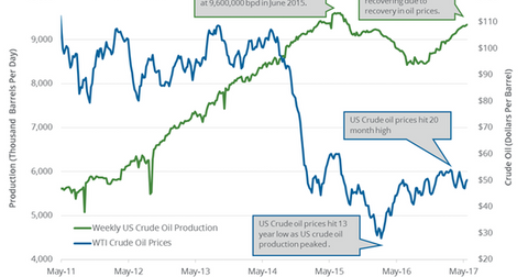 uploads/2017/06/US-crude-oil-production-1.png
