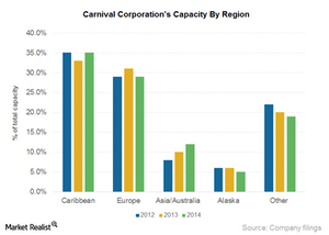 uploads/2015/01/Part4_Capacity-by-region1.png