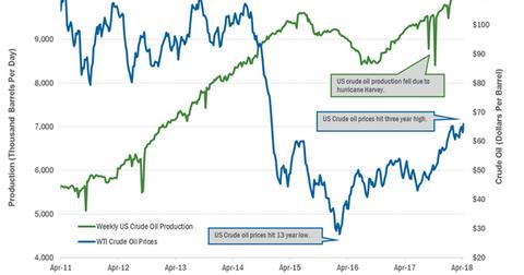 uploads/2018/04/US-crude-oil-production-2-1.png