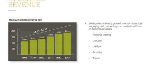 uploads/2015/03/LTM-in-store-revenues.png