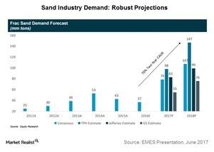 uploads/2017/06/sand-industry-demand-1.jpg