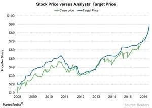 uploads///Stock Price versus Analysts Target Price