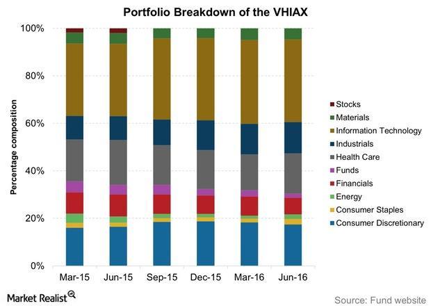 uploads///Portfolio Breakdown of the VHIAX