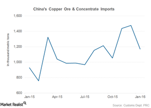 uploads/2016/02/part-6-china-imports-copper1.png