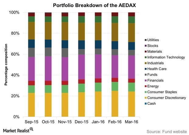 uploads///Portfolio Breakdown of the AEDAX