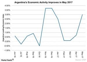 uploads///Argentinas Economic Activity Improves in May
