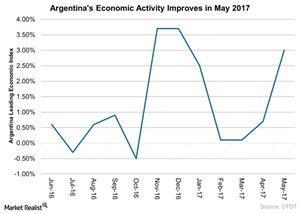 uploads/2017/06/Argentinas-Economic-Activity-Improves-in-May-2017-2017-06-15-1.jpg