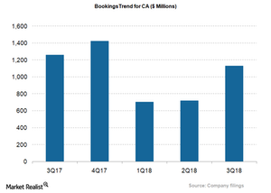 uploads/2018/02/CA_Bookings-trend-1.png