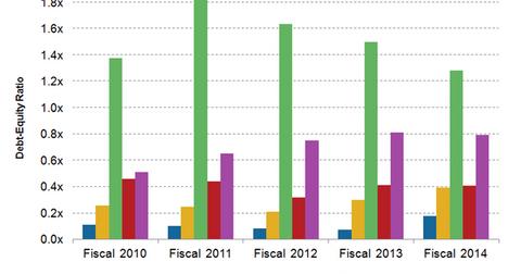 uploads/2015/10/ROST-debt1.png