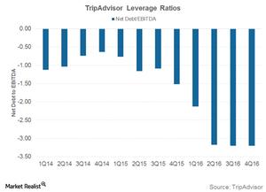 uploads///Tripadvisor leverage