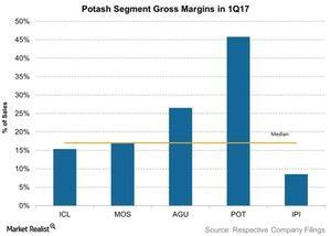 uploads/2017/06/Potash-Segment-Gross-Margins-in-1Q17-2017-06-28-1.jpg