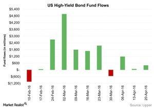 uploads/2016/04/US-High-Yield-Bond-Fund-Flows-2016-04-261.jpg