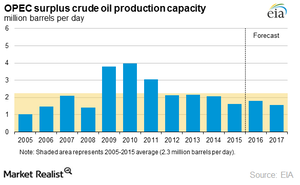 uploads/2016/04/opec-surplus-crude-oil-production-capacity1.png