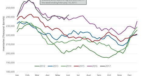 uploads/2017/06/gasoline-inventories-3-1.png