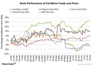 uploads///Stock Performance of Cal Maine Foods and Peers