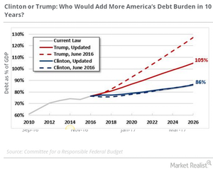uploads///debt burden in  years
