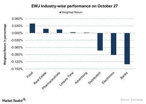 uploads/2015/10/EWJ-Industry-wise-performance-on-October-27-2015-10-281.jpg