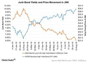 uploads///Junk Bond Yields and Price Movement in JNK