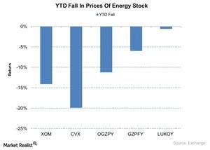 uploads///YTD Fall In Prices Of Energy Stock