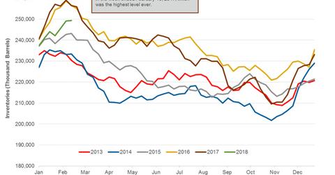 uploads/2018/02/Gasoline-inventories-5-1.png
