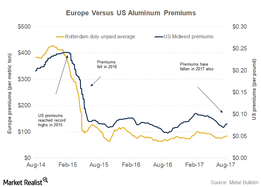 uploads///part  premiums
