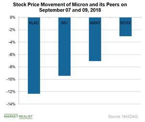 uploads/2018/09/A7_Semiconductors_MU-Stock-price-movement-1.png